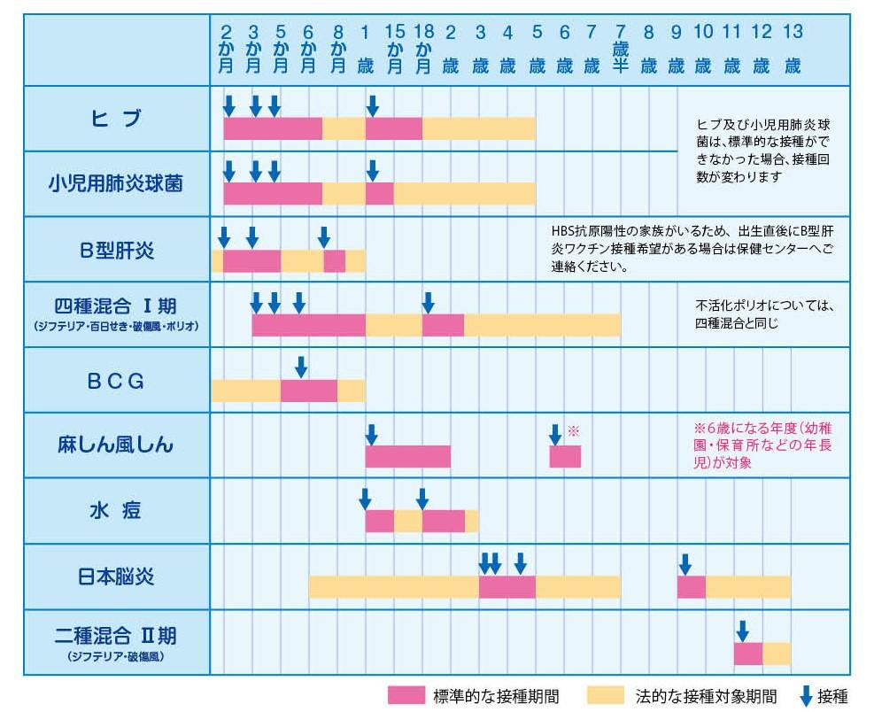 定期予防接種(法律で定められた...